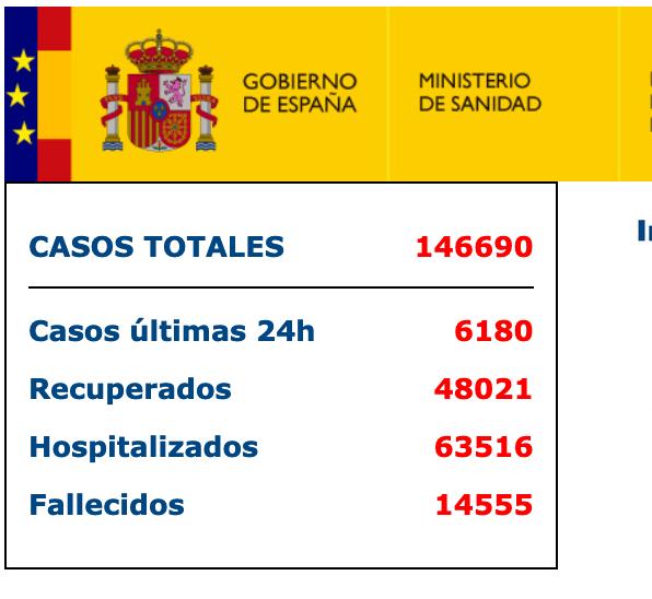 快讯!西班牙新增6180例新冠肺炎确诊病例,累计146690例