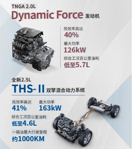 TNGA+混动!丰田威兰达正式下线:1箱油能跑1000公里
