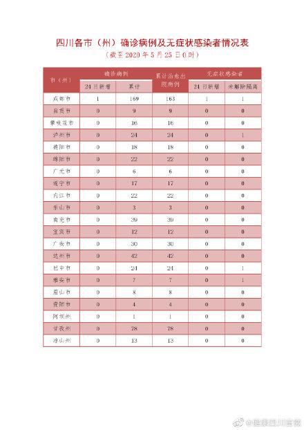 四川昨日新增新型冠状病毒肺炎确诊病例1例为境外输入