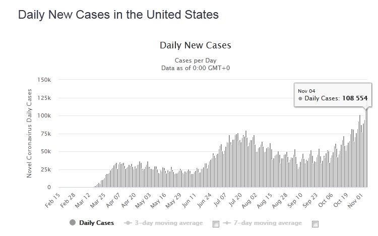 快讯!外媒:美国单日新增超12.1万例新冠确诊病例,再破纪录 第2张