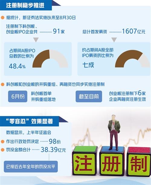 新证券法实施半年,注册制IPO占全部规模的七成
