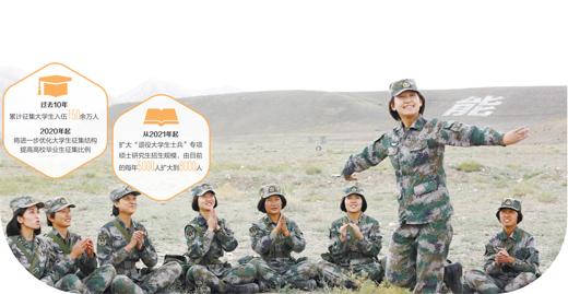 军营追梦,让青春更精彩