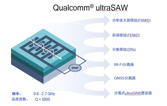 高通今日推出ultraSAW滤波器技术