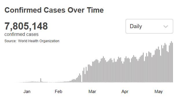 环球ug客户端下载:世卫组织:全球新冠肺炎确诊病例跨越780万例