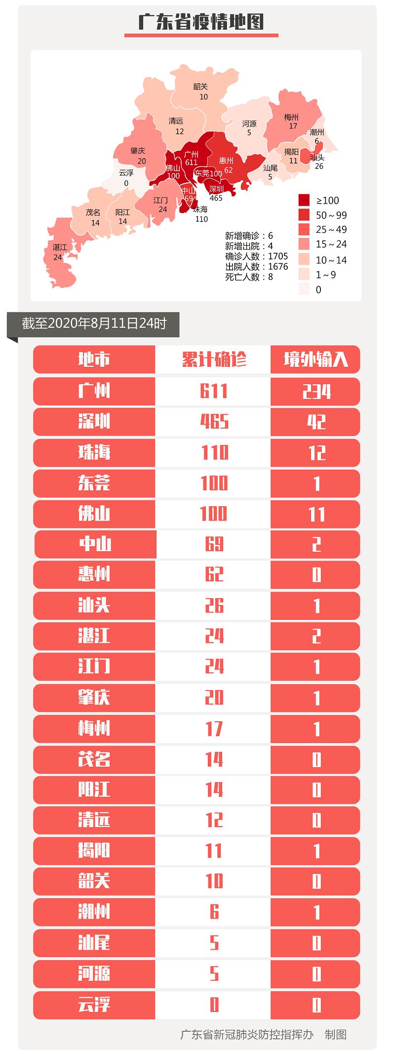 广东昨日新增境外输入确诊病例6例和境外输入无症状感染者3例均在入境口岸发现