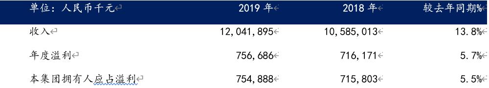 2019年中软国际实现持续增长,经营质量稳步提升