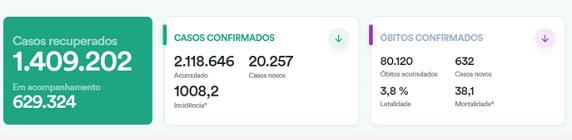 美食流城市合伙人:巴西新增20257例新冠肺炎确诊病例 累计2118646例 第1张