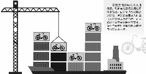 """自行车出口""""爆单""""业内:增长将持续至2022年"""