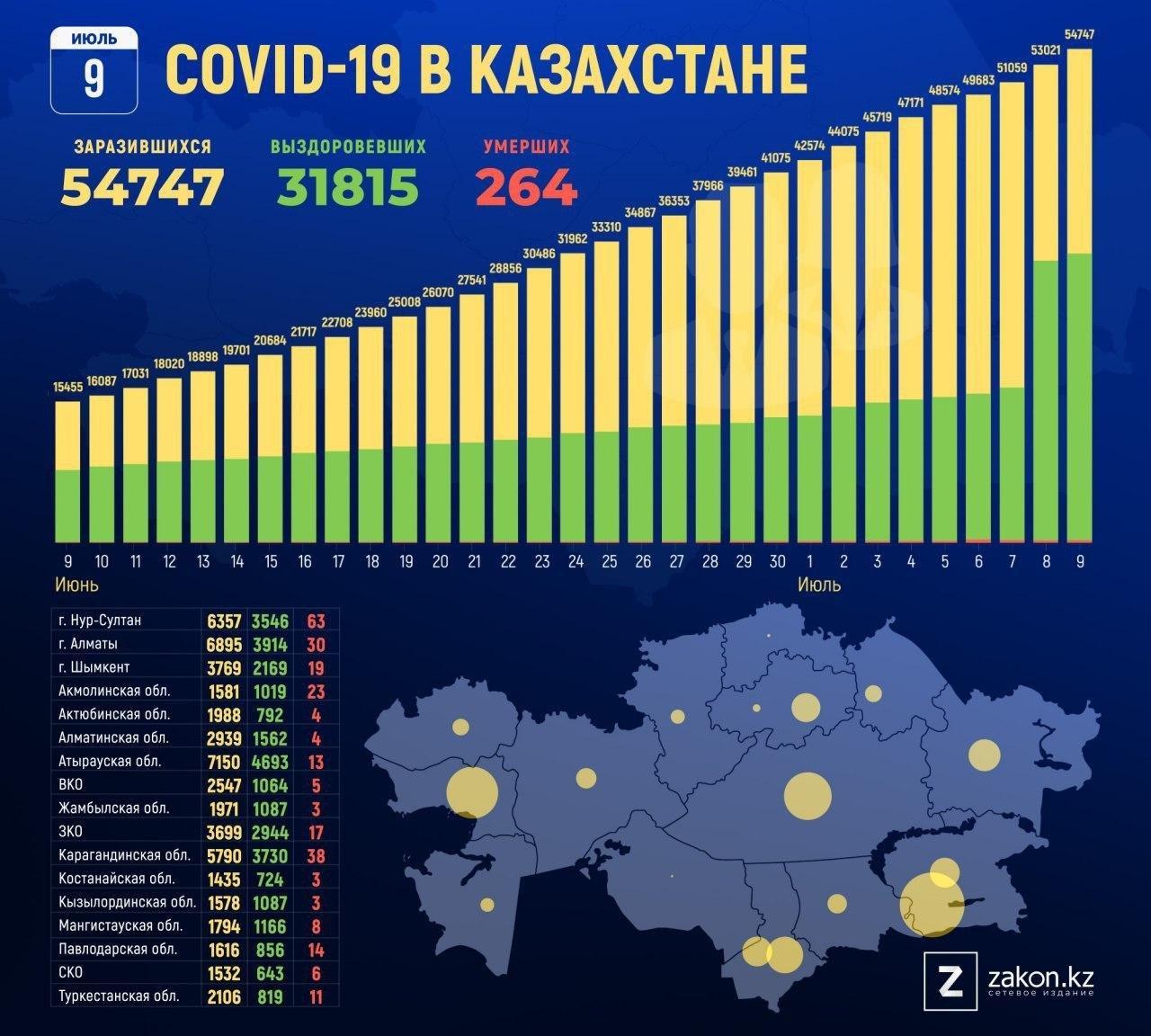 联博开奖网:哈萨克斯坦累计确诊病例增至约5.5万修正治愈病例数