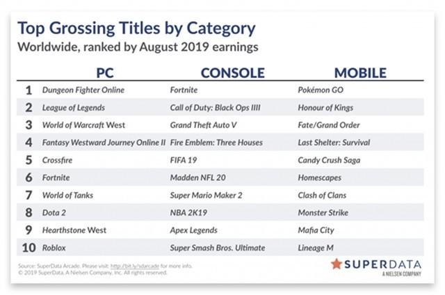 19年8月份全球最盈利PC玩排行榜:DNF位于榜首