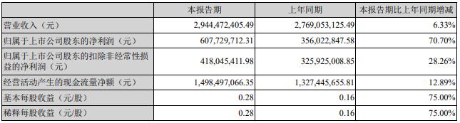 浙江永强2020上半年总营收29.44亿元 同比增长6.33%