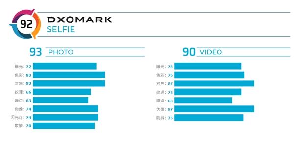DxOMark公布iPhone11ProMax前置镜头评分:仅排名第十