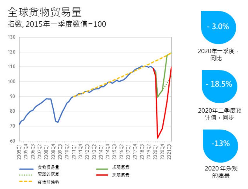 【陆雨棠】_世贸组织:预计第二季度全球贸易下降约18.5%