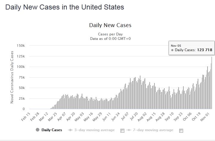快讯!外媒:美国单日新增超12.1万例新冠确诊病例,再破纪录 第1张