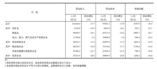 国家统计局:1-2月份全国规模以上工业企业利润下降38.3%
