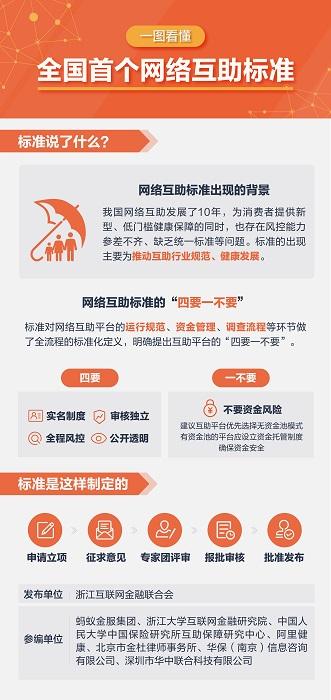 """全国首个网络互助团体标准发布:提出""""四要一不要""""推动互助行业规范发展"""