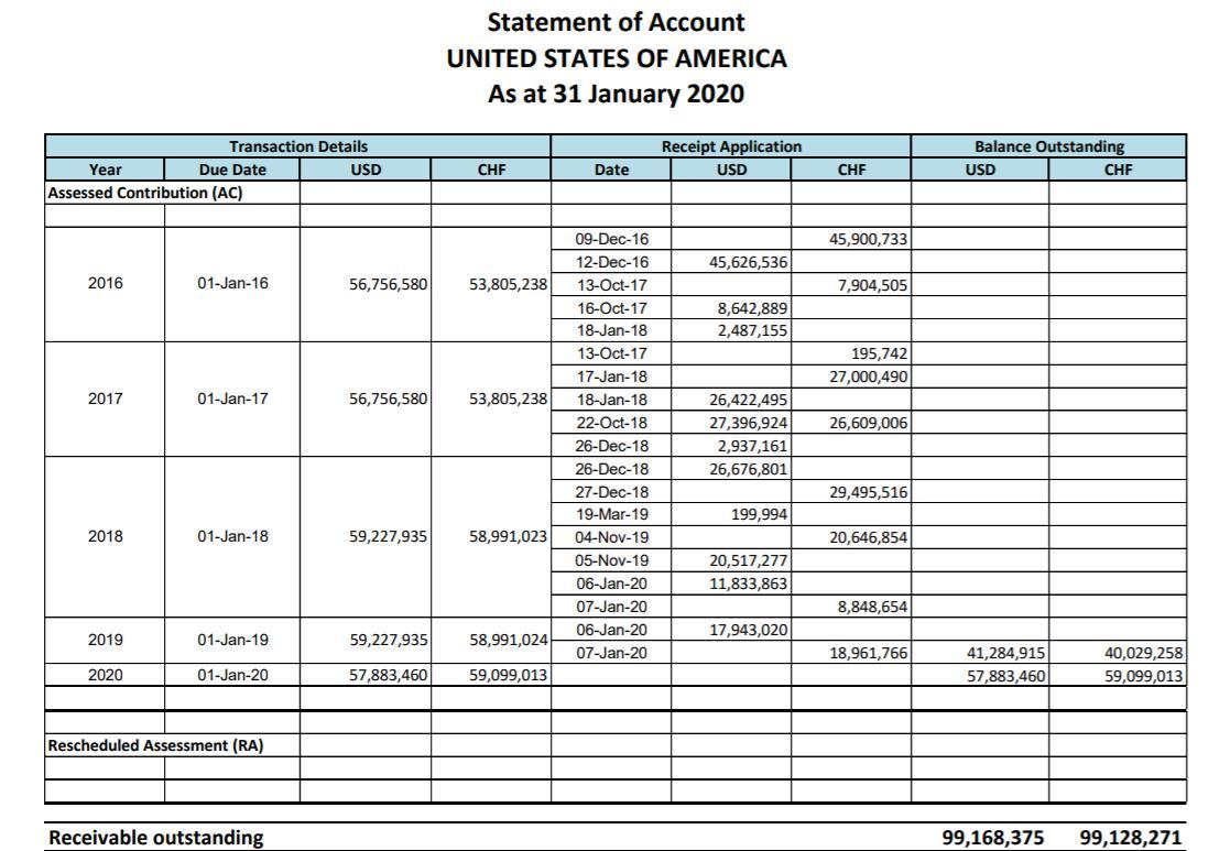 allbet官网开户网址:世卫组织:已收到美国退出世卫组织讲述 美国仍拖欠约两亿美元会费 第3张