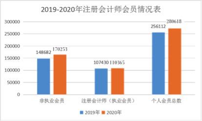 2021年CPA要扩招?