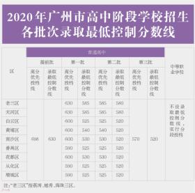 2020年广州中考总分全市平均分为574分520分可上普高