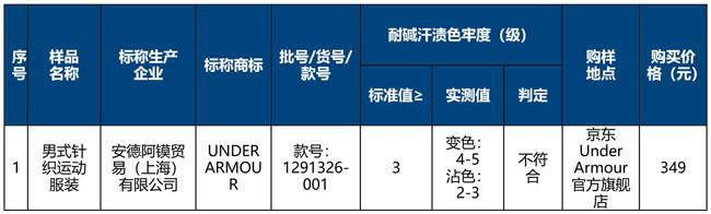 特步、匹克、361°等宣传衣物吸湿速干但测试结果未达标北京市消协:涉嫌夸大宣传