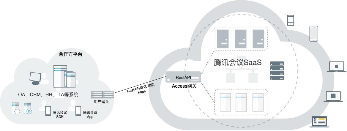 腾讯会议开放API接口 打造一体化的办公体验