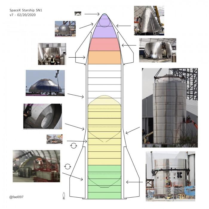 """最新消息:SpaceX预计今年将制造""""许多火箭""""并计划将星际飞船迭代为轨道飞行"""