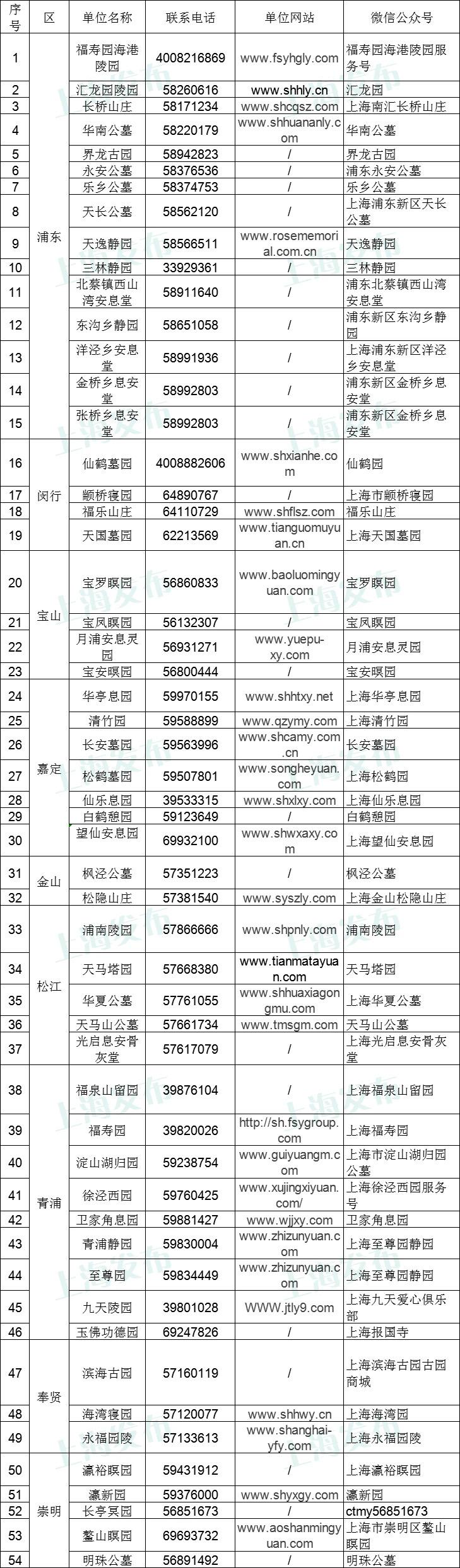 后天起,上海启动清明期间祭扫预约服务,已附联系方式