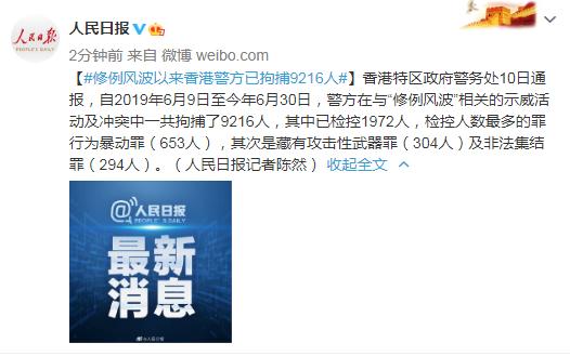 修例风波以来香港警方已拘捕9216人