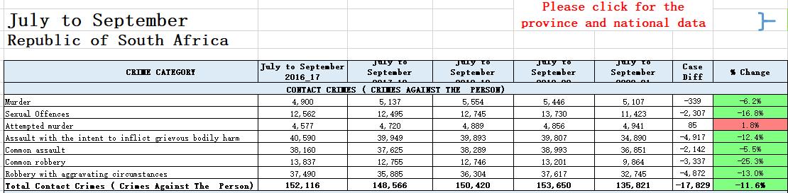 受疫情影响 南非犯罪率和犯罪形式发生巨大变化 第2张