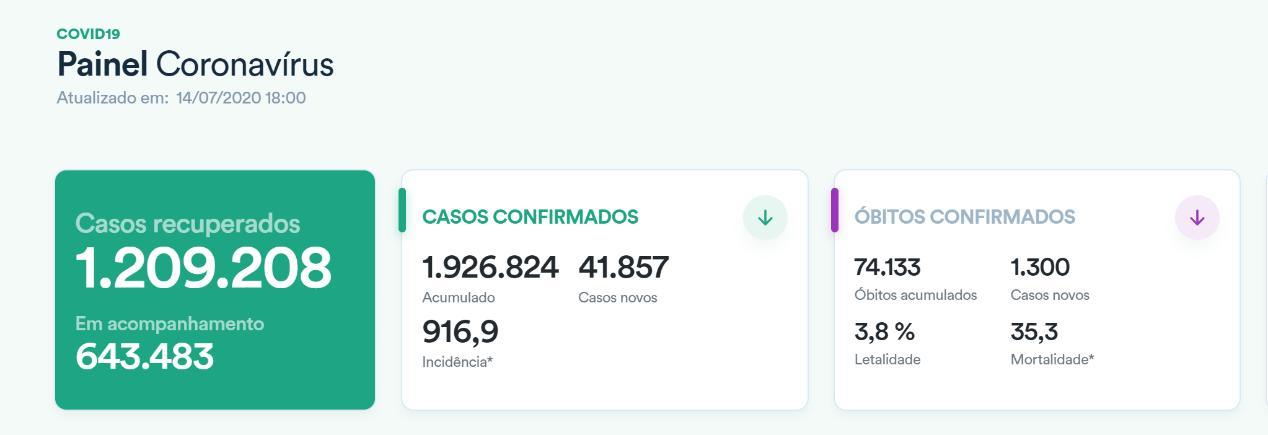 联博api:巴西新冠肺炎确诊病例超192万 总统或将再次接受新冠病毒检测