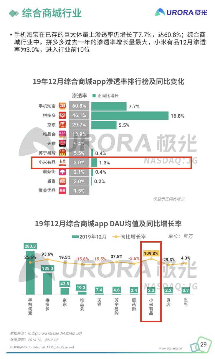 报告称小米有品首次进入综合电商平台前10 与手机淘宝、拼多多、京东一起上榜
