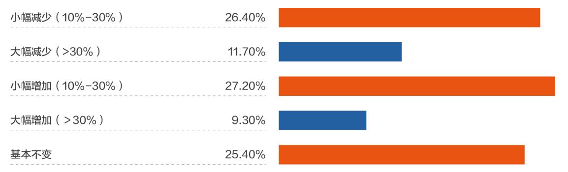 """乐信研究院:""""四维指标""""凸显消费复苏 5G手机想买的人占比33%"""