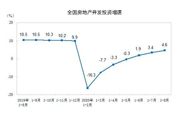 前8月房地产投资同比增4.6%,销售额年内首次由负转正