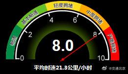 北京交通委:目前城市路网整体运行压力较为突出,请大家错峰出行