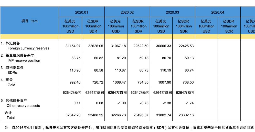 3月末我国外汇储备规模为30606亿美元