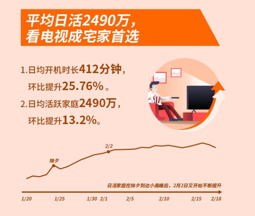 """海信发布最长春节大数据 医疗题材影视剧成""""刚需"""""""