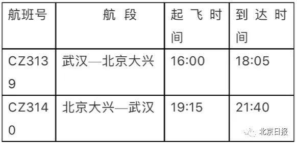武漢⇌北京,今起復航!航班詳情公布
