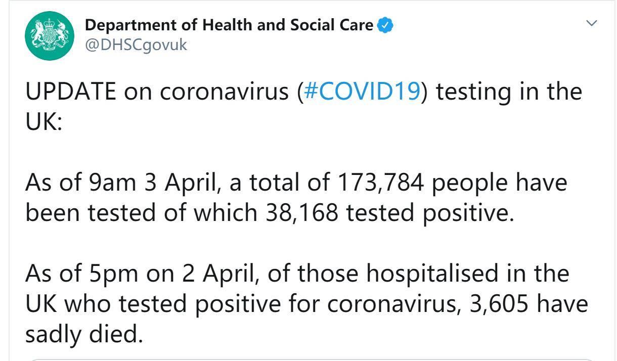 快讯!英国新冠肺炎确诊病例增至38168例