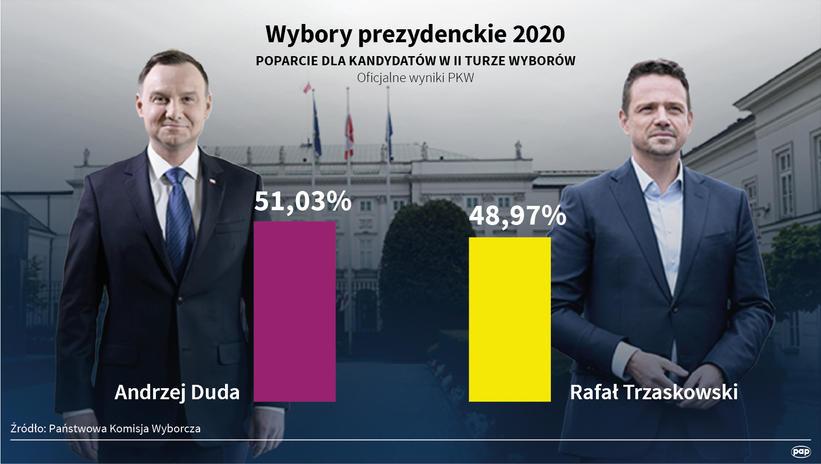 buy apple account:波兰2020年总统选举最终计票效果宣布 安杰伊·杜达乐成连任 第1张