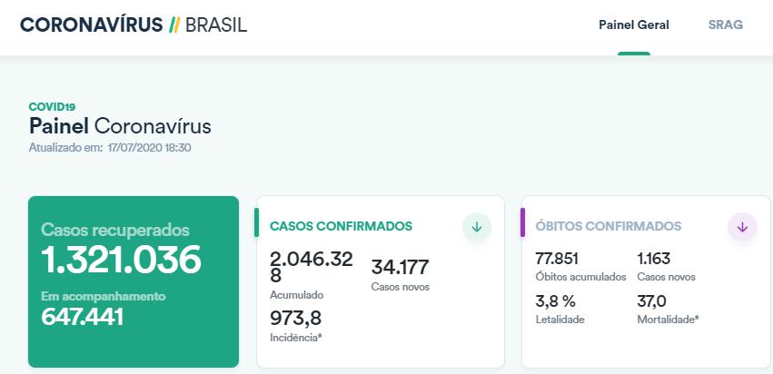 allbet gaming开户:巴西新增确诊病例超3.4万例累计确诊逾204万例 第1张