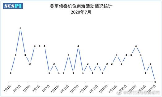 """""""兴风作浪""""!统计显示:7月,美军近70架次大型侦察机在南海活动"""