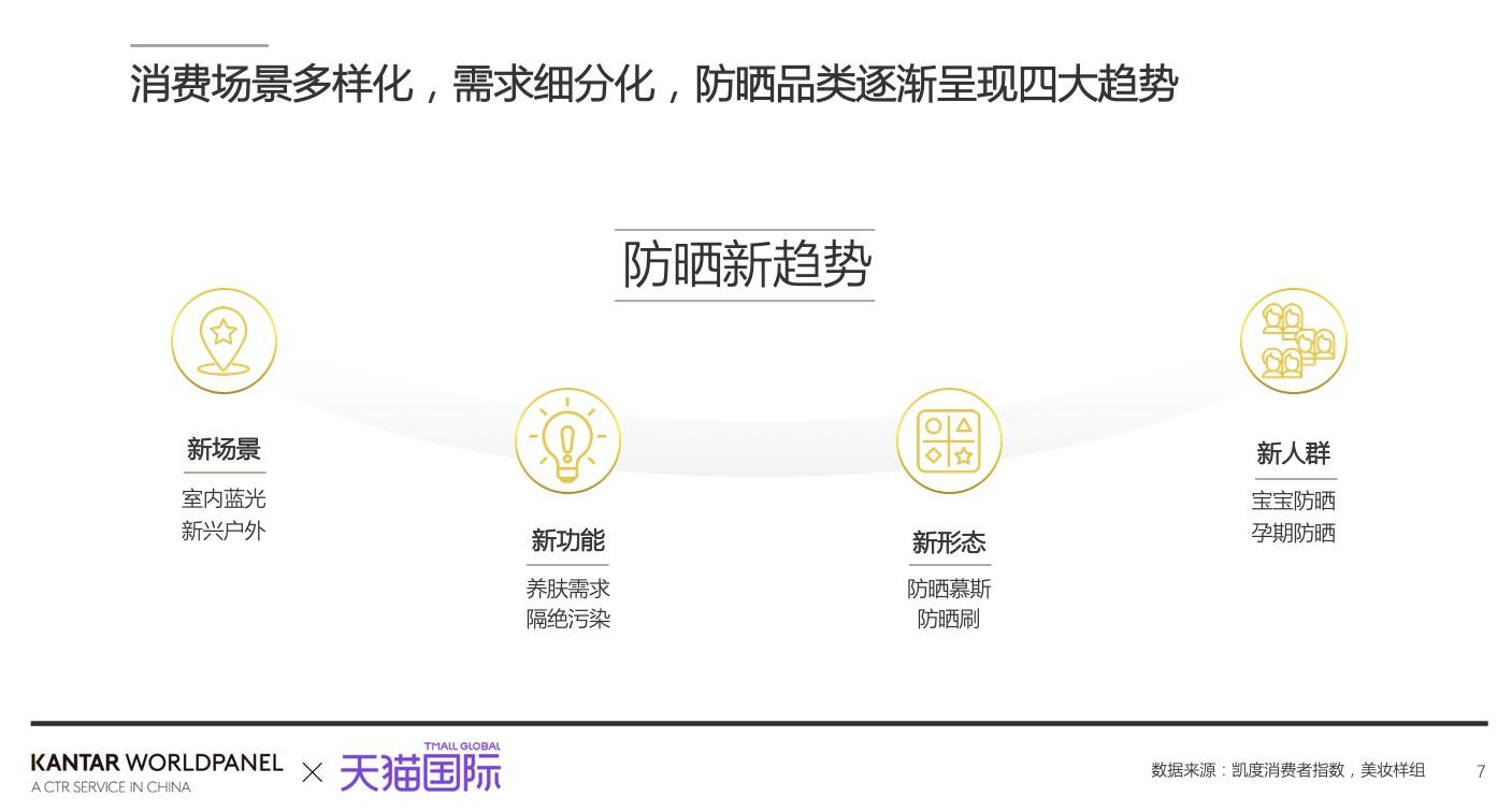 防晒市场向新场景、新功能、新形态、新人群四大方向发展