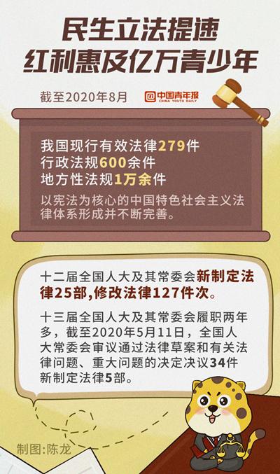 中国青年报:民生立法提速,青年收获发展红利