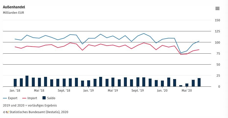apple developer account:因与中国贸易往来增添 德国7月出口继续环比增添