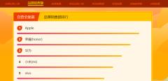苏宁双十一12小时战报:线上订单量同比增长86%