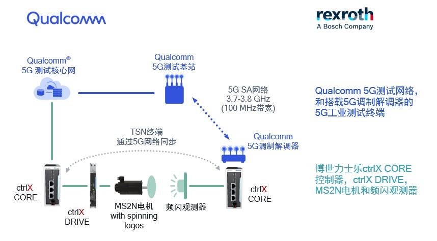 高通和博世力士樂攜手推動5G技術在工業制造方面的發展