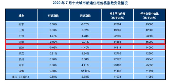 广州房价环比增幅站上十大城市之首,涨幅排在首位