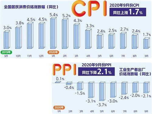 """食品拉涨作用下降 CPI涨幅年内首次落入""""1区间"""""""