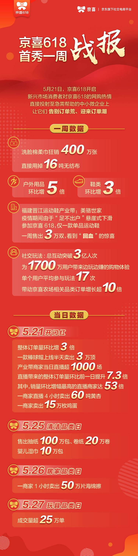 """从京喜618一周""""账单""""看醒过来的下沉市场"""