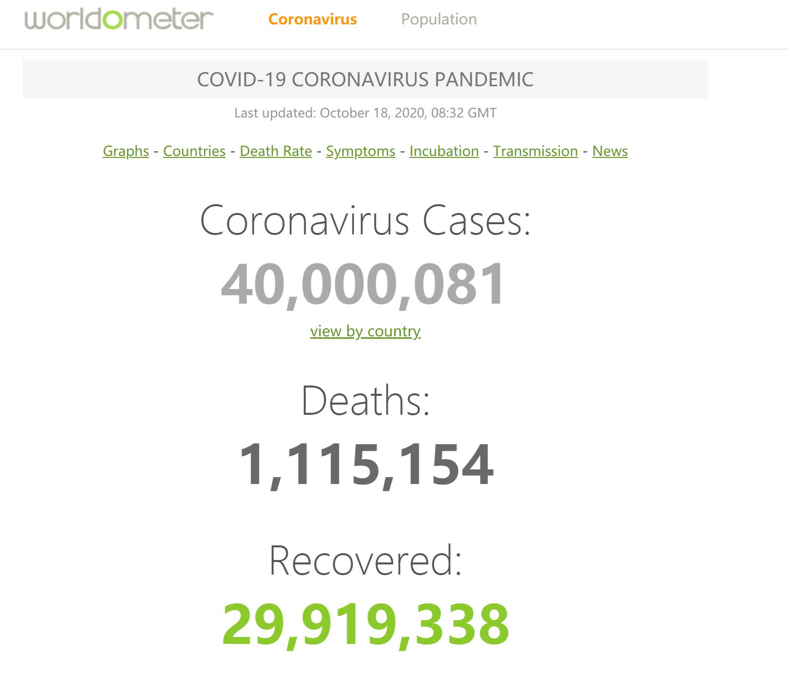 机构统计:全球累计新冠肺炎确诊病例突破4000万例 第1张